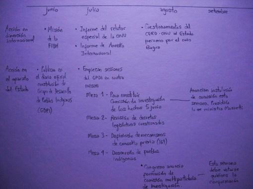 A grandes rasgos, un resumen de acciones y grupos a la fecha (JF).